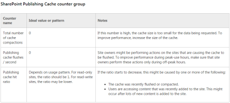monitoring-object-cache-performance